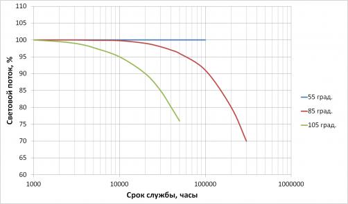 http://shine.ru.images.1c-bitrix-cdn.ru/upload/images/Blog/srvice%20time%20LED/%D1%81%D1%80%D0%BE%D0%BA%20%D1%81%D0%BB%D1%83%D0%B6%D0%B1%D1%8B2.png